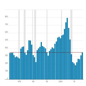 Pending Home Sales Rise 1.3%: Housing Liftoff?